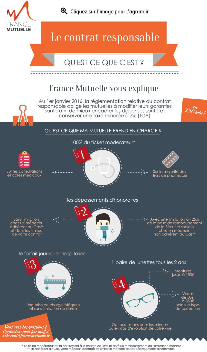 Contrat-responsable-France-Mutuelle